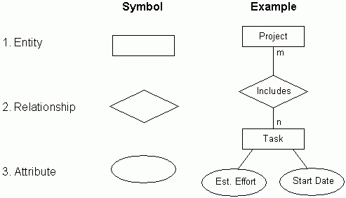 Er diagrams joins and simple sql queries er diagram basic symbols ccuart Gallery