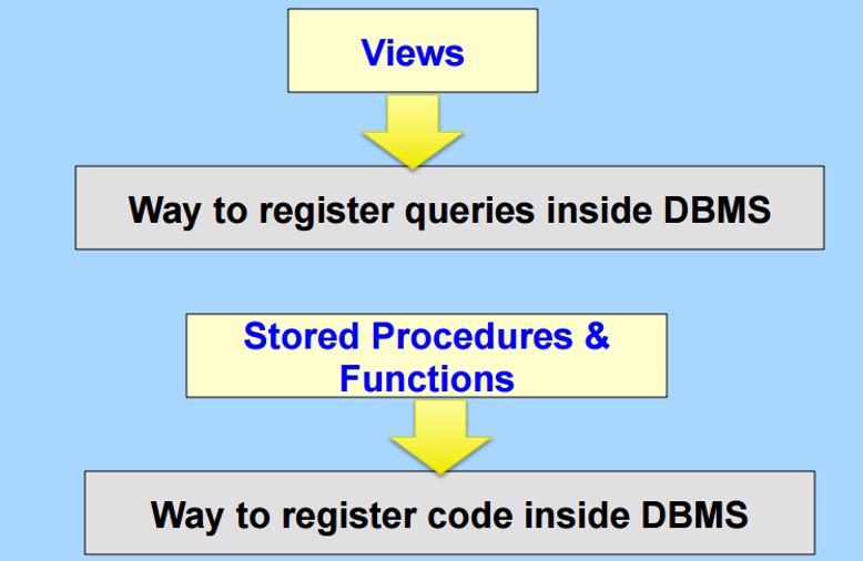 Stored Procedures, Cursors, Triggers, Indexes