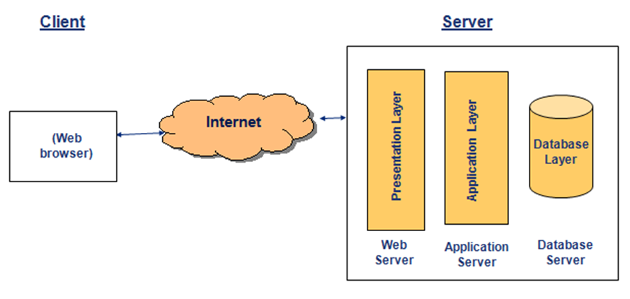 Introduction To Software Architectures